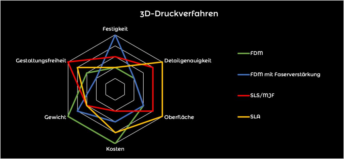 Netzdiagramm